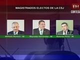 Tres magistrados resultaron electos, cuatro quedan pendientes
